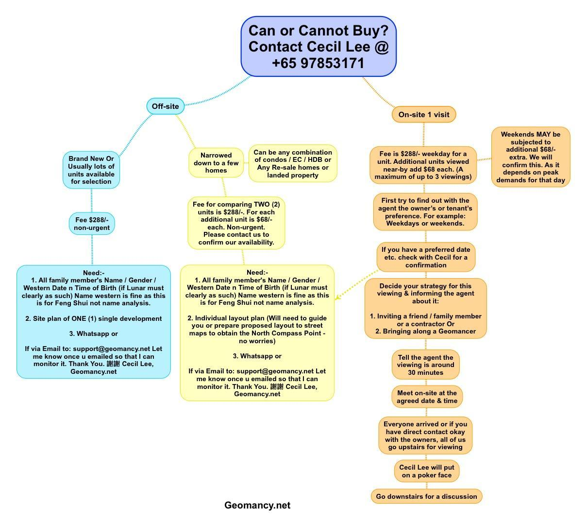 House Hunting: Can or Cannot Buy Service Flow Chart